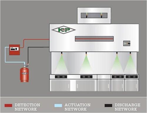 Amerex KP Restaurant Fire Suppression System