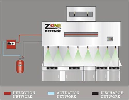 Amerex ZD Restaurant Fire Suppression System